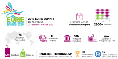 EURIE 2019 Stats