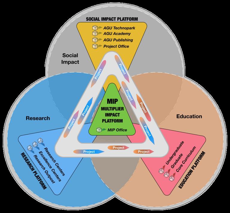 Abdullah Gül university, AGU, Multiplier Impact Platform, MIP, Social Impact Platform, Research Platform, Education Platform